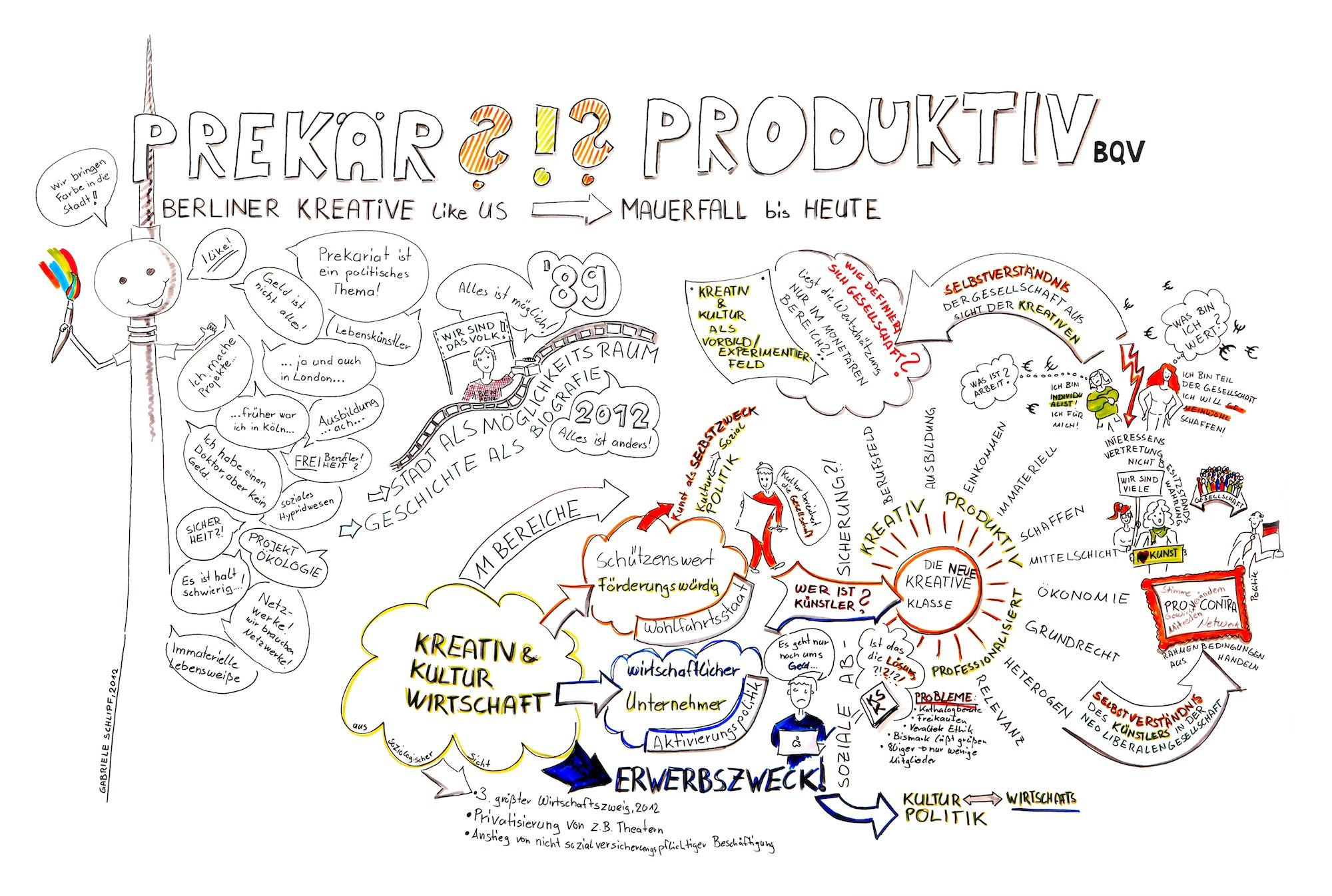 BQV – Produktiv/Prekär