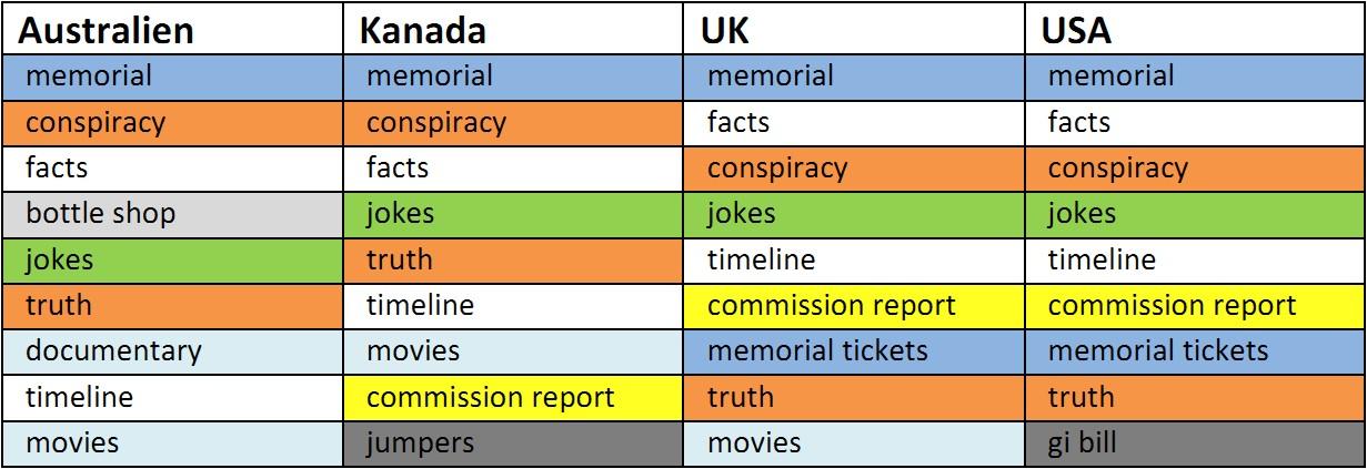 Tabelle Englisch