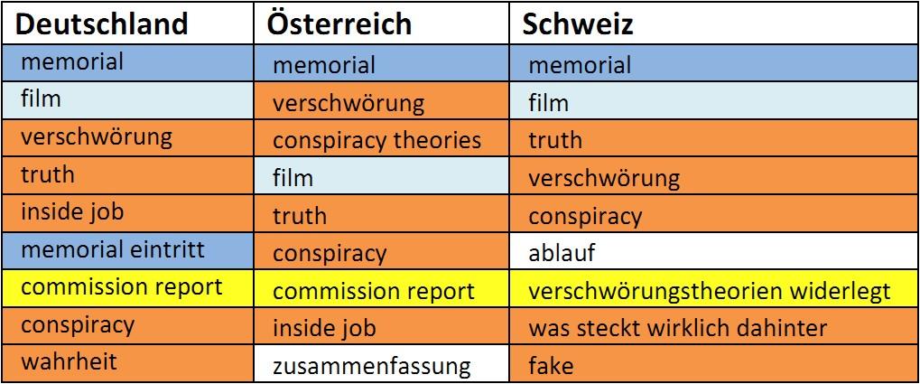 Tabelle Deutsch