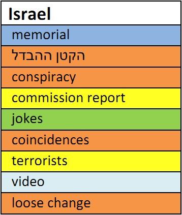 Tabelle Hebräisch