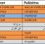 Tabelle Arabisch