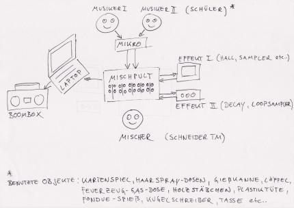 Audio-Versuchsaufbau (Klicken für Großansicht)